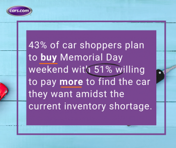 43% of car shoppers plan to buy Memorial Day weekend (2).png