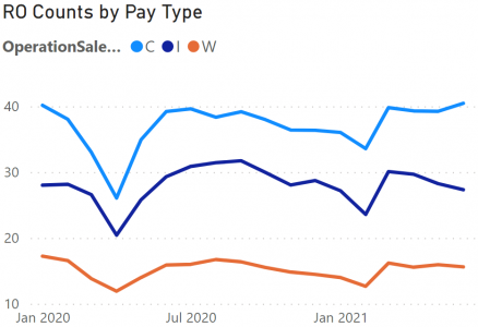 ROs by Pay Type.png