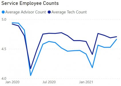 Service Employee Counts.jpg